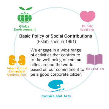 Basic Policy We engage in a wide range of activities that contribute to the well-being of communities around the world based on an awareness of our responsibility to be a good corporate citizen.