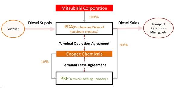 Diesel distribution business plan