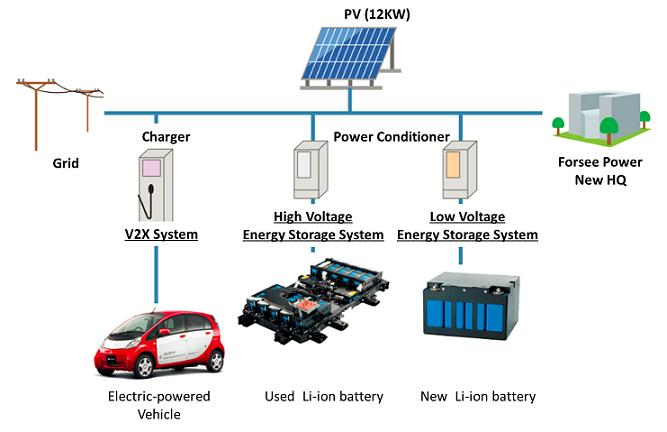 Electricity Grid Japan